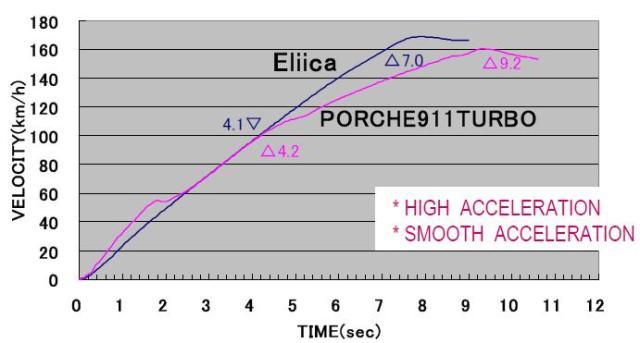 Eliica Max Acceleration